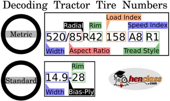tractor tire numbers